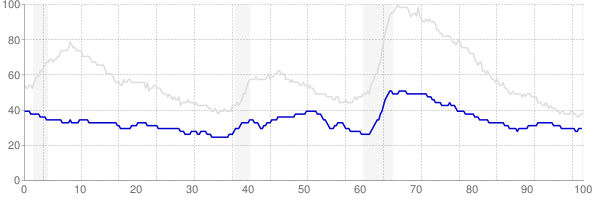 South Dakota monthly unemployment rate chart from 1990 to July 2019